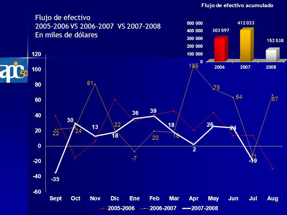 Flujo de efectivo 2005-2006 VS 2006-2007 VS 2007-2008 En miles de dólares