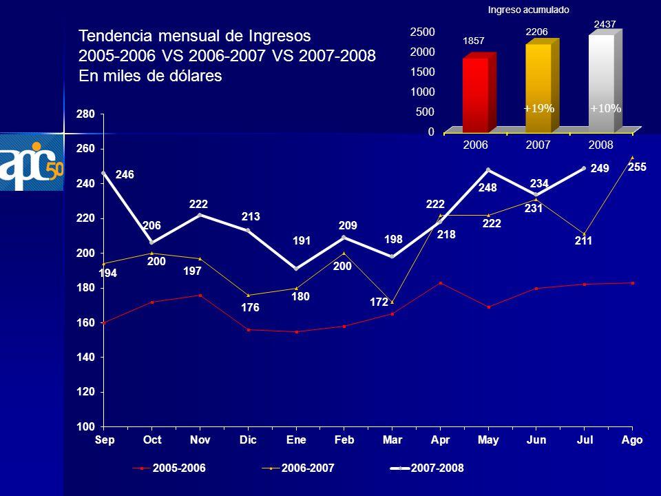 Tendencia mensual de Ingresos 2005-2006 VS 2006-2007 VS 2007-2008 En miles de dólares +10%