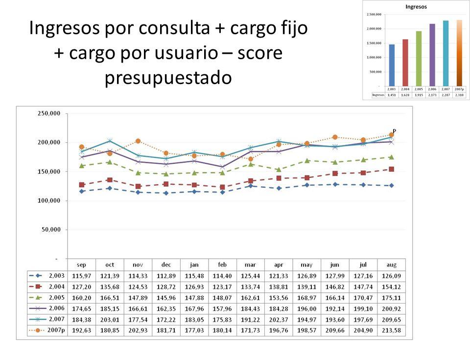 Ingresos por consulta + cargo fijo + cargo por usuario – score presupuestado