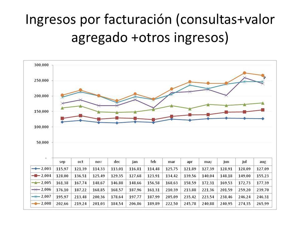 Ingresos por facturación (consultas+valor agregado +otros ingresos)
