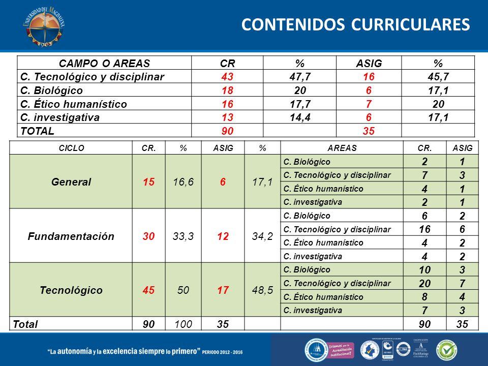 CAMPO O AREASCR%ASIG% C. Tecnológico y disciplinar4347,71645,7 C.