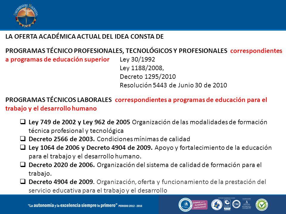 LA OFERTA ACADÉMICA ACTUAL DEL IDEA CONSTA DE PROGRAMAS TÉCNICO PROFESIONALES, TECNOLÓGICOS Y PROFESIONALES correspondientes a programas de educación superior Ley 30/1992 Ley 1188/2008, Decreto 1295/2010 Resolución 5443 de Junio 30 de 2010 PROGRAMAS TÉCNICOS LABORALES correspondientes a programas de educación para el trabajo y el desarrollo humano  Ley 749 de 2002 y Ley 962 de 2005 Organización de las modalidades de formación técnica profesional y tecnológica  Decreto 2566 de 2003.