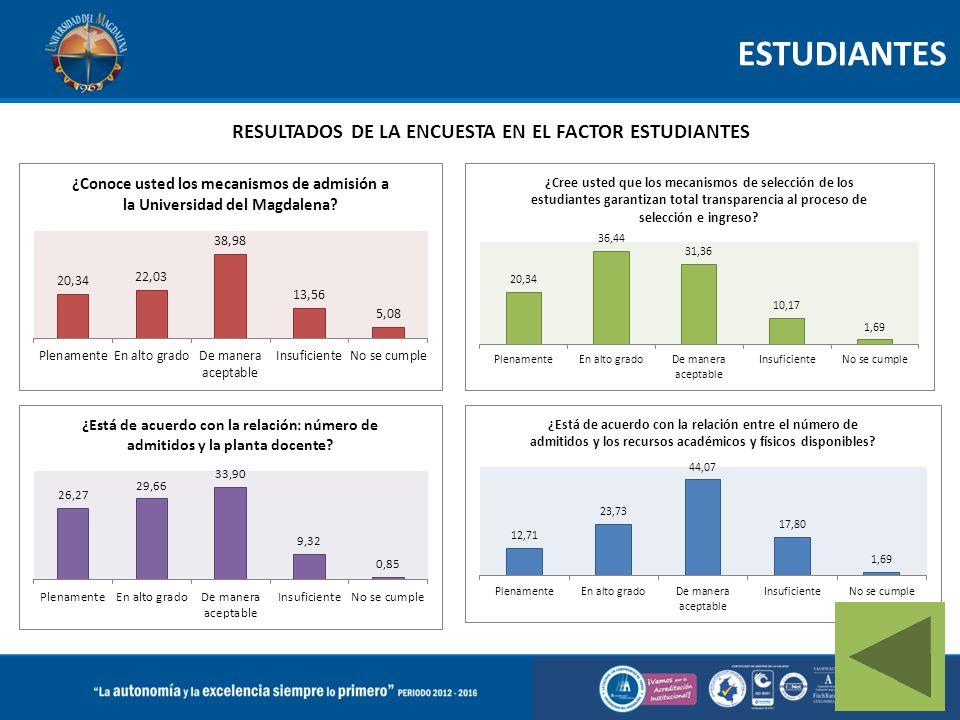 ESTUDIANTES RESULTADOS DE LA ENCUESTA EN EL FACTOR ESTUDIANTES