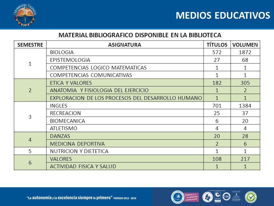 MEDIOS EDUCATIVOS SEMESTREASIGNATURATÍTULOSVOLUMEN 1 BIOLOGIA5721872 EPISTEMOLOGIA2768 COMPETENCIAS LOGICO MATEMATICAS11 COMPETENCIAS COMUNICATIVAS11 2 ETICA Y VALORES182305 ANATOMIA Y FISIOLOGIA DEL EJERCICIO12 EXPLORACION DE LOS PROCESOS DEL DESARROLLO HUMANO11 3 INGLES7011384 RECREACION2537 BIOMECANICA620 ATLETISMO44 4 DANZAS2028 MEDICINA DEPORTIVA26 5 NUTRICION Y DIETETICA11 6 VALORES108217 ACTIVIDAD FISICA Y SALUD11 MATERIAL BIBLIOGRAFICO DISPONIBLE EN LA BIBLIOTECA