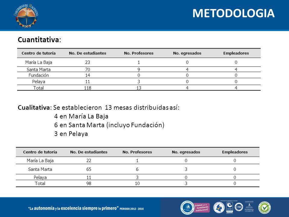 METODOLOGIA Cuantitativa: Centro de tutoríaNo. De estudiantesNo.