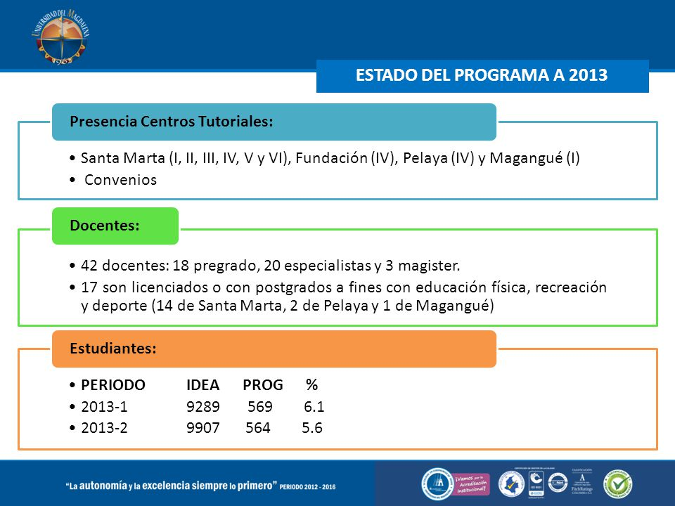 ESTADO DEL PROGRAMA A 2013 Santa Marta (I, II, III, IV, V y VI), Fundación (IV), Pelaya (IV) y Magangué (I) Convenios Presencia Centros Tutoriales: 42 docentes: 18 pregrado, 20 especialistas y 3 magister.