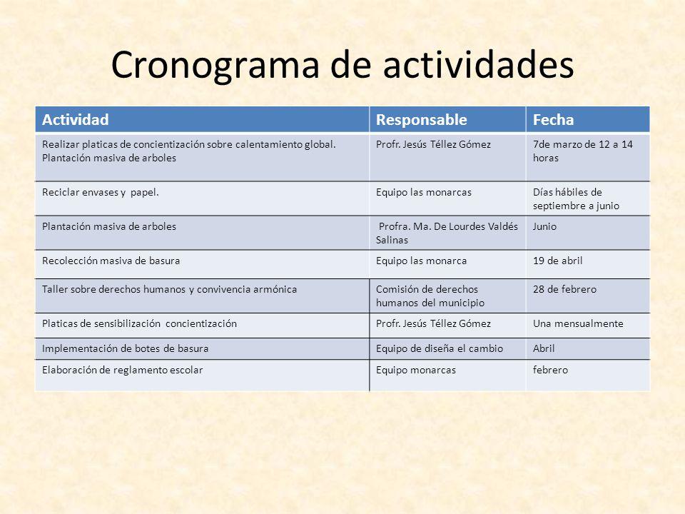 Cronograma de actividades ActividadResponsableFecha Realizar platicas de concientización sobre calentamiento global.