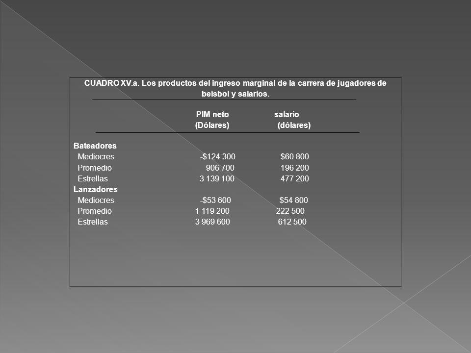 CUADRO XV.a. Los productos del ingreso marginal de la carrera de jugadores de beisbol y salarios.