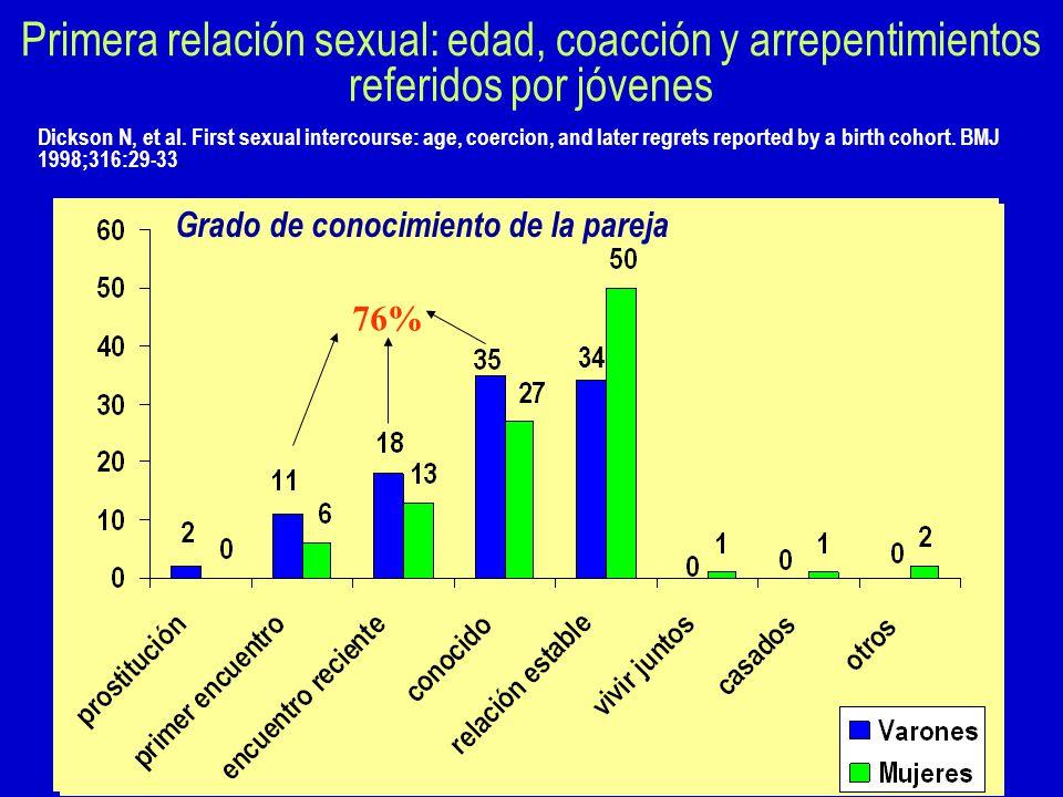 Primera relación sexual: edad, coacción y arrepentimientos referidos por jóvenes Dickson N, et al.