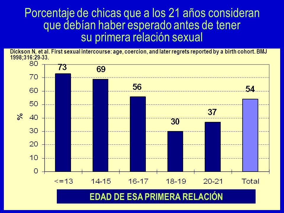 Porcentaje de chicas que a los 21 años consideran que debían haber esperado antes de tener su primera relación sexual EDAD DE ESA PRIMERA RELACIÓN Dickson N, et al.