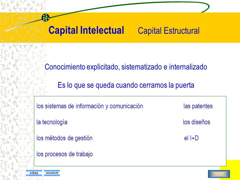Capital Intelectual Capital Humano Base de la generación de los otros dos tipos de Capital Intelectual Es lo que se va a casa al final de la jornada laboral Las personas son el activo más importante de las organizaciones ATRAS SIGUIENTE cerrar