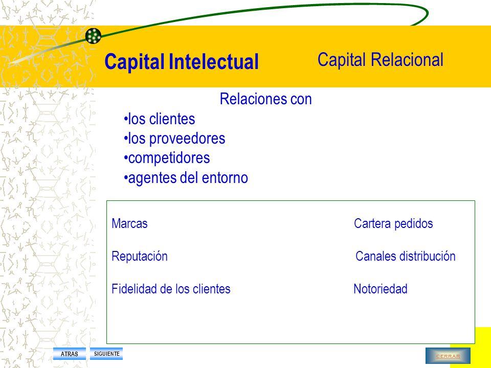 Capital Intelectual Capital Estructural Conocimiento explicitado, sistematizado e internalizado Es lo que se queda cuando cerramos la puerta los sistemas de información y comunicación las patentes la tecnología los diseños los métodos de gestión el I+D los procesos de trabajo ATRAS SIGUIENTE cerrar