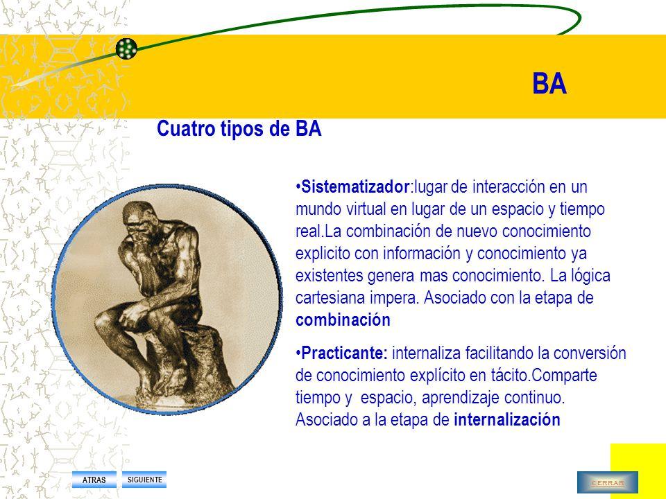 BA Cuatro tipos de BA BA creador : donde se comparten emociones, experiencias y modelos mentales.