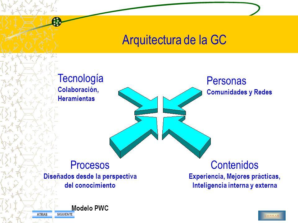 Enfoque integrador L a tecnología facilita la integración (KPMG) Recursos humanos estrategia cultura procesosGestión de la información Arquitectura de la GC ATRAS SIGUIENTE cerrar