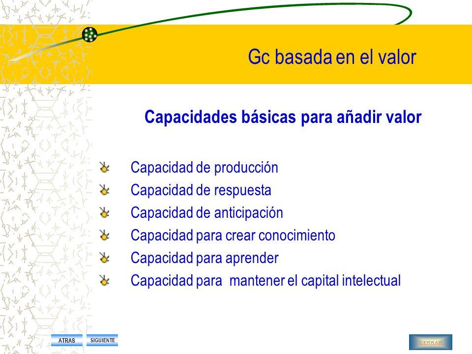 Gc basada en el valor El conocimiento no es suficiente Tiene que ser un conocimiento que proporcione valor Rene Tissen, cko KPMG FACTOR KNOVA Gestión funcionalGestión estratégica ATRAS SIGUIENTE cerrar
