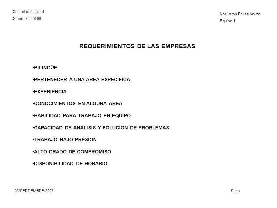 Control de calidad Grupo: 7:00-8:00 Noel Aron Erives Arvizo Equipo 1 03/SEPTIEMBRE/2007Stars REQUERIMIENTOS DE LAS EMPRESAS BILINGÜE PERTENECER A UNA AREA ESPECIFICA EXPERIENCIA CONOCIMIENTOS EN ALGUNA AREA HABILIDAD PARA TRABAJO EN EQUIPO CAPACIDAD DE ANALISIS Y SOLUCION DE PROBLEMAS TRABAJO BAJO PRESION ALTO GRADO DE COMPROMISO DISPONIBILIDAD DE HORARIO