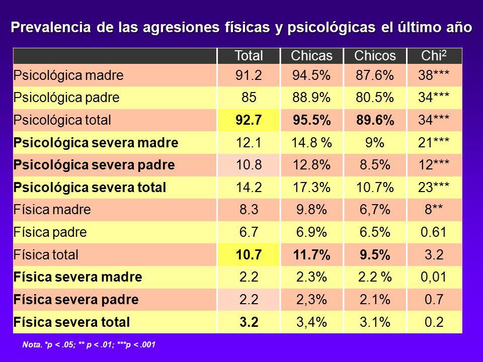 Prevalencia de las agresiones físicas y psicológicas el último año TotalChicasChicosChi 2 Psicológica madre91.294.5%87.6%38*** Psicológica padre8588.9%80.5%34*** Psicológica total92.795.5%89.6%34*** Psicológica severa madre12.114.8 %9%21*** Psicológica severa padre10.812.8%8.5%12*** Psicológica severa total14.217.3%10.7%23*** Física madre8.39.8%6,7%8** Física padre6.76.9%6.5%0.61 Física total10.711.7%9.5%3.2 Física severa madre2.22.3%2.2 %0,01 Física severa padre2.22,3%2.1%0.7 Física severa total3.23,4%3.1%0.2 Nota.