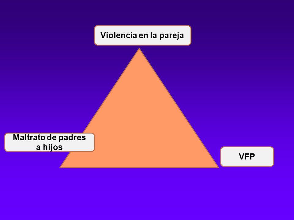 Violencia en la pareja Maltrato de padres a hijos VFP