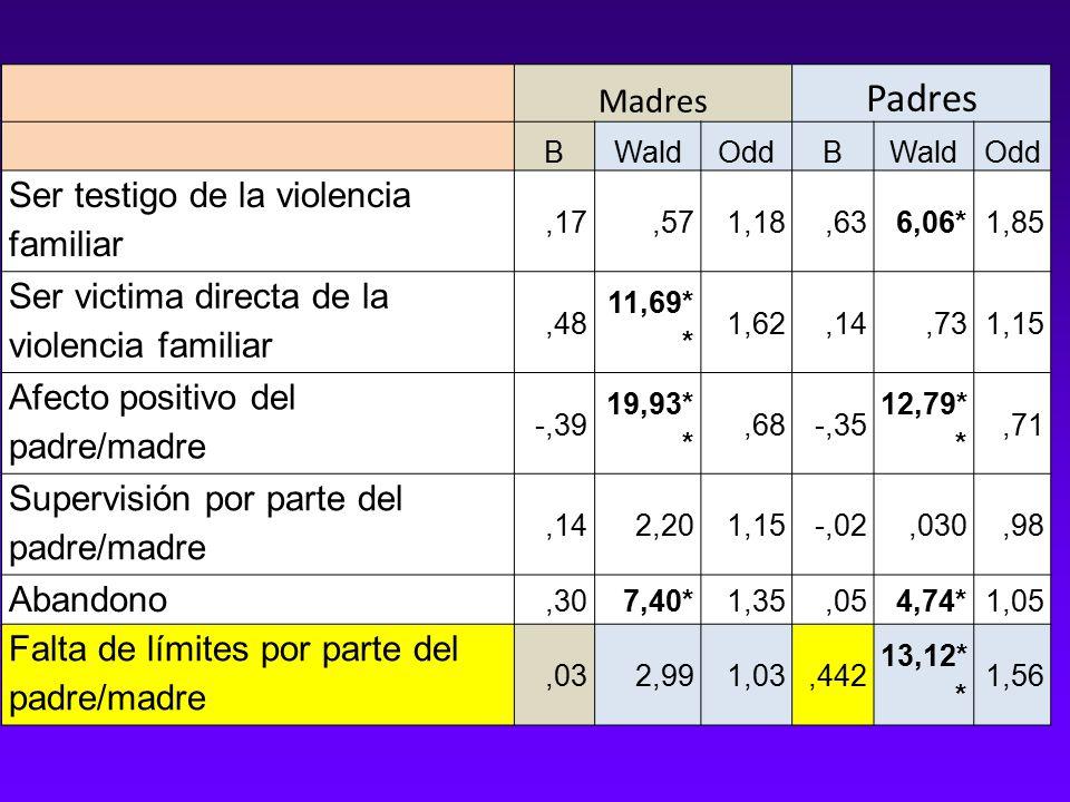 Madres Padres BWaldOddBWaldOdd Ser testigo de la violencia familiar,17,571,18,636,06*1,85 Ser victima directa de la violencia familiar,48 11,69* * 1,62,14,731,15 Afecto positivo del padre/madre -,39 19,93* *,68-,35 12,79* *,71 Supervisión por parte del padre/madre,142,201,15-,02,030,98 Abandono,307,40*1,35,054,74*1,05 Falta de límites por parte del padre/madre,032,991,03,442 13,12* * 1,56