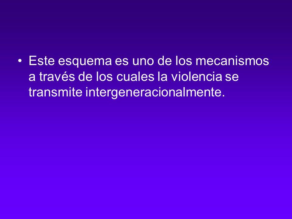 Este esquema es uno de los mecanismos a través de los cuales la violencia se transmite intergeneracionalmente.