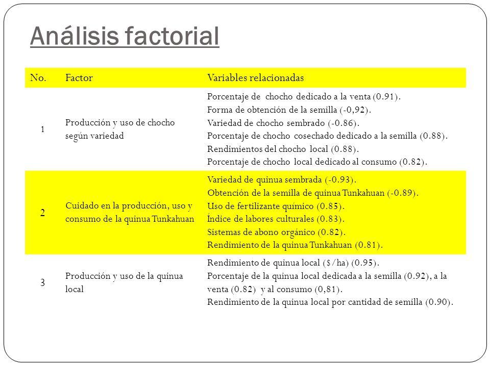 Análisis factorial No.FactorVariables relacionadas 1 Producción y uso de chocho según variedad Porcentaje de chocho dedicado a la venta (0.91).