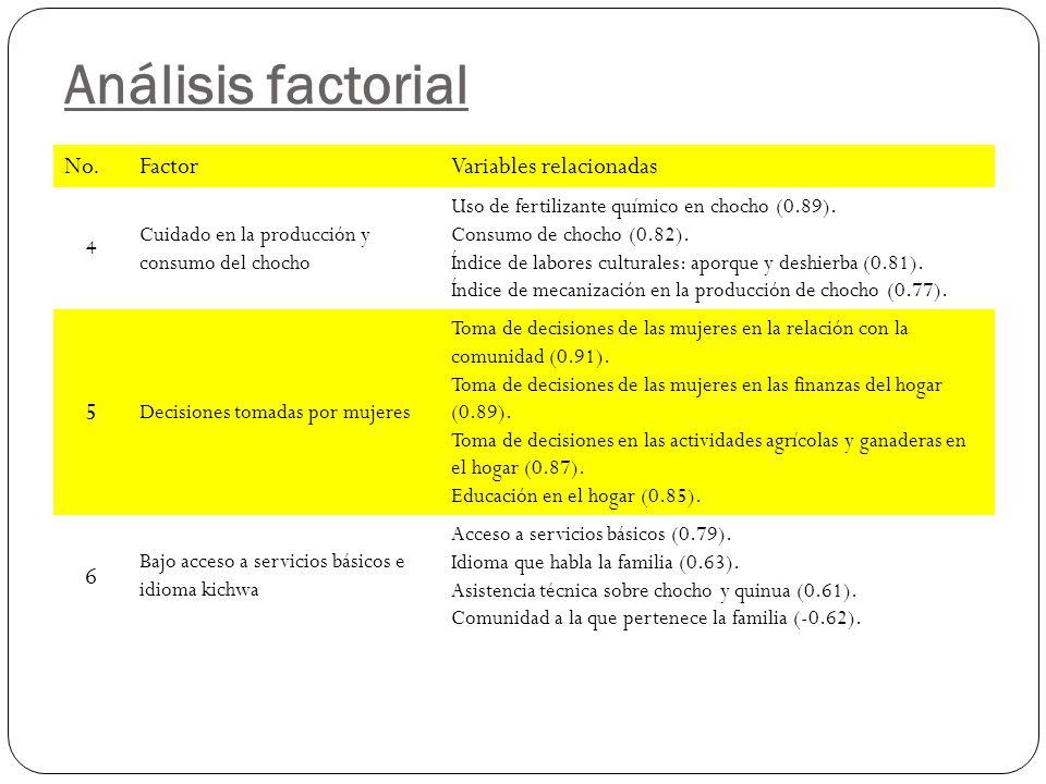 Análisis factorial No.FactorVariables relacionadas 4 Cuidado en la producción y consumo del chocho Uso de fertilizante químico en chocho (0.89).