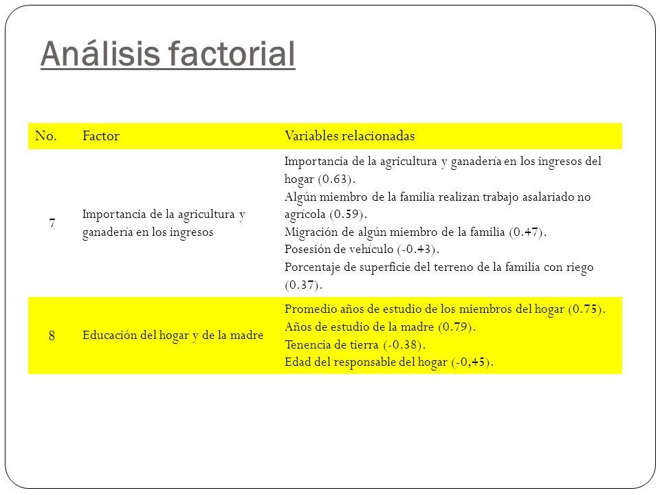 Análisis factorial No.FactorVariables relacionadas 7 Importancia de la agricultura y ganadería en los ingresos Importancia de la agricultura y ganadería en los ingresos del hogar (0.63).