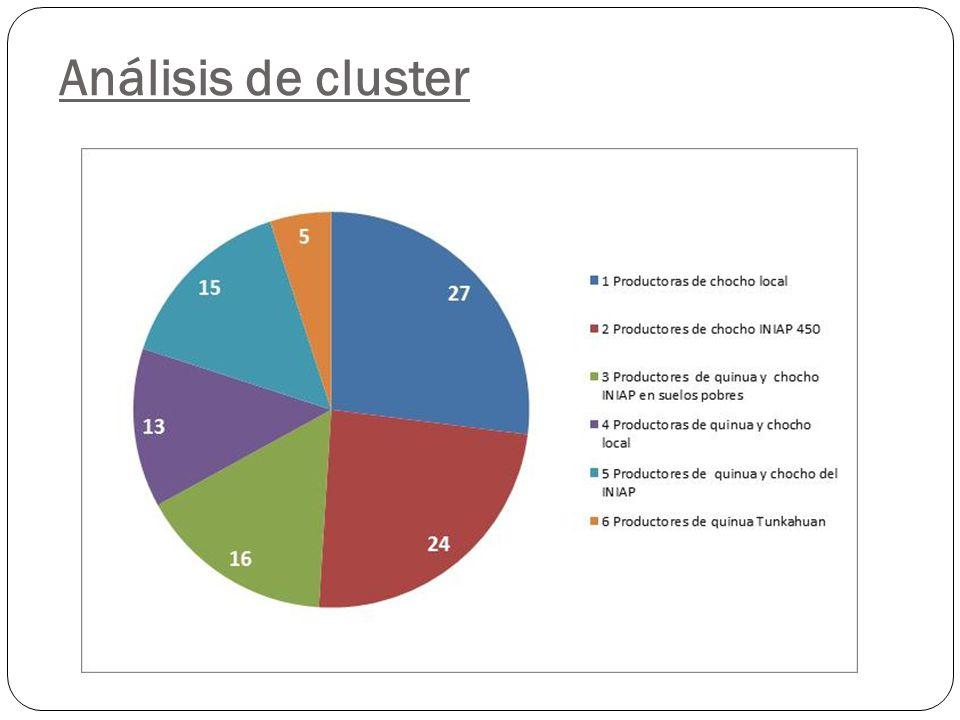 Análisis de cluster