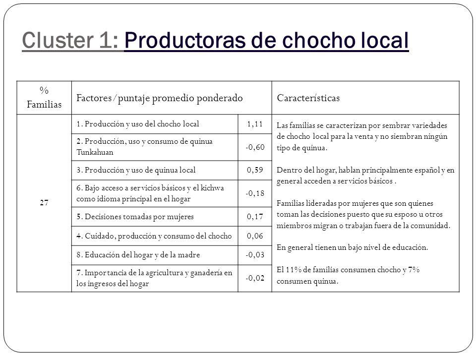 Cluster 1: Productoras de chocho local % Familias Factores/puntaje promedio ponderadoCaracterísticas 27 1.