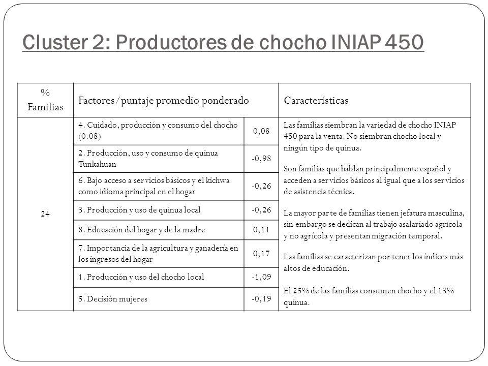 Cluster 2: Productores de chocho INIAP 450 % Familias Factores/puntaje promedio ponderadoCaracterísticas 24 4.