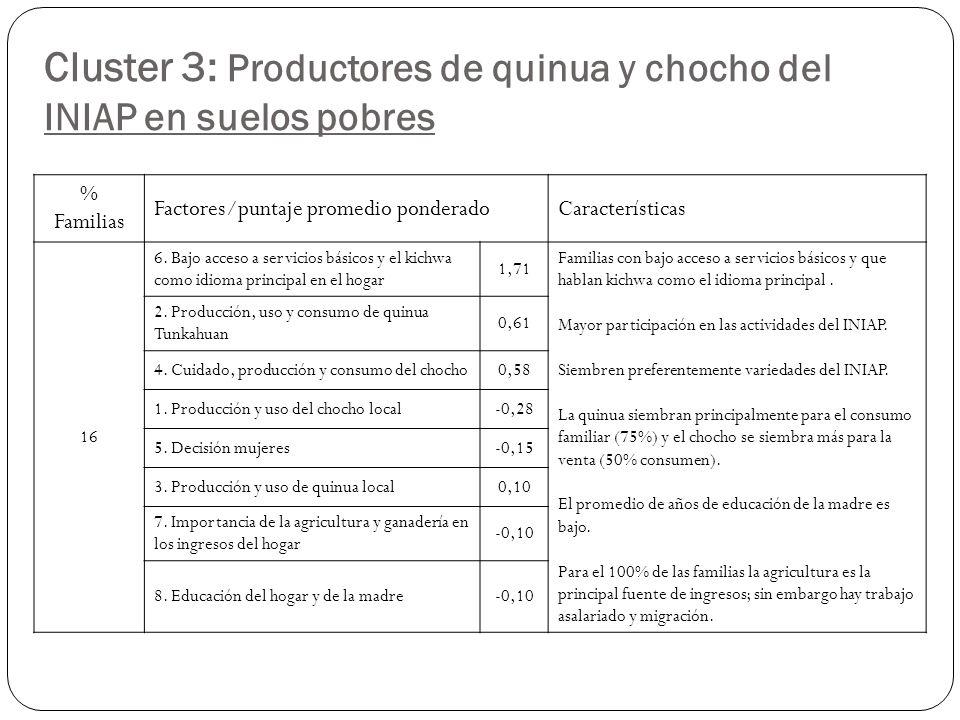 Cluster 3: Productores de quinua y chocho del INIAP en suelos pobres % Familias Factores/puntaje promedio ponderadoCaracterísticas 16 6.