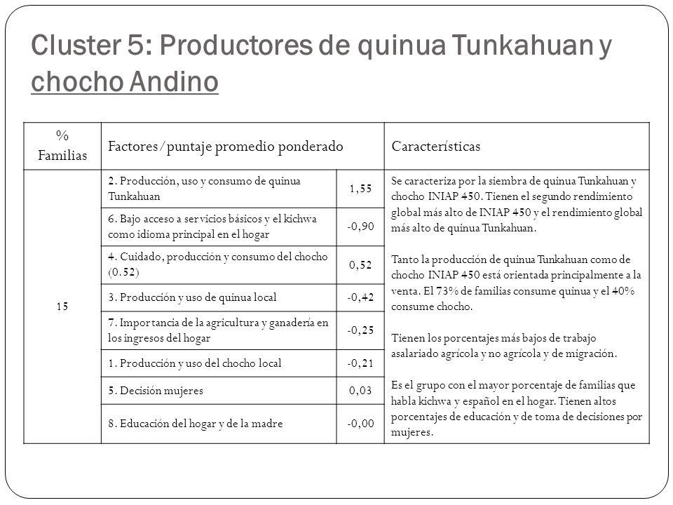 Cluster 5: Productores de quinua Tunkahuan y chocho Andino % Familias Factores/puntaje promedio ponderadoCaracterísticas 15 2.