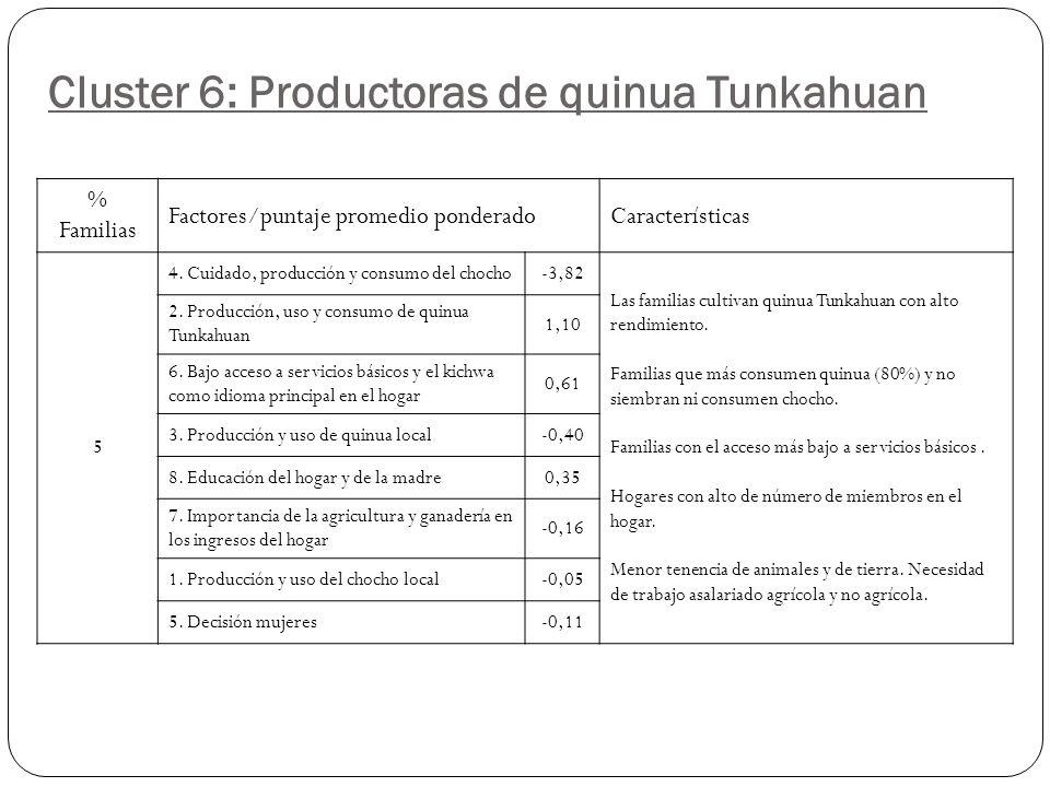 Cluster 6: Productoras de quinua Tunkahuan % Familias Factores/puntaje promedio ponderadoCaracterísticas 5 4.