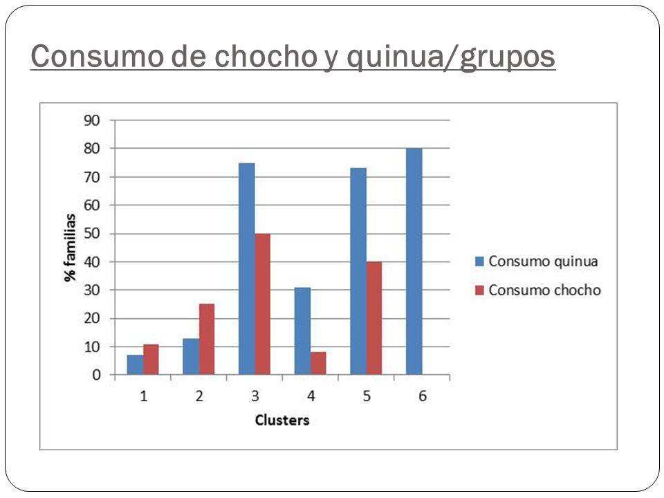 Consumo de chocho y quinua/grupos