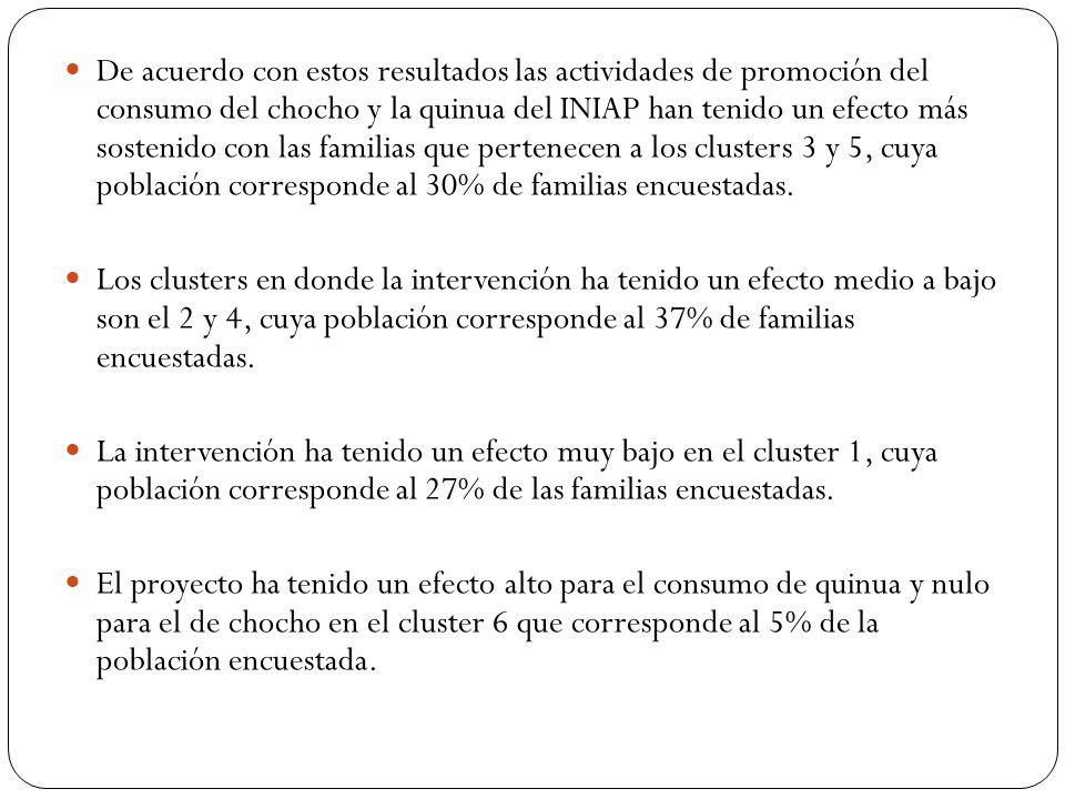 De acuerdo con estos resultados las actividades de promoción del consumo del chocho y la quinua del INIAP han tenido un efecto más sostenido con las familias que pertenecen a los clusters 3 y 5, cuya población corresponde al 30% de familias encuestadas.