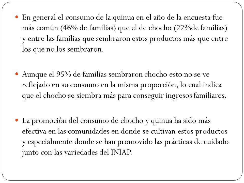 En general el consumo de la quinua en el año de la encuesta fue más común (46% de familias) que el de chocho (22%de familias) y entre las familias que sembraron estos productos más que entre los que no los sembraron.