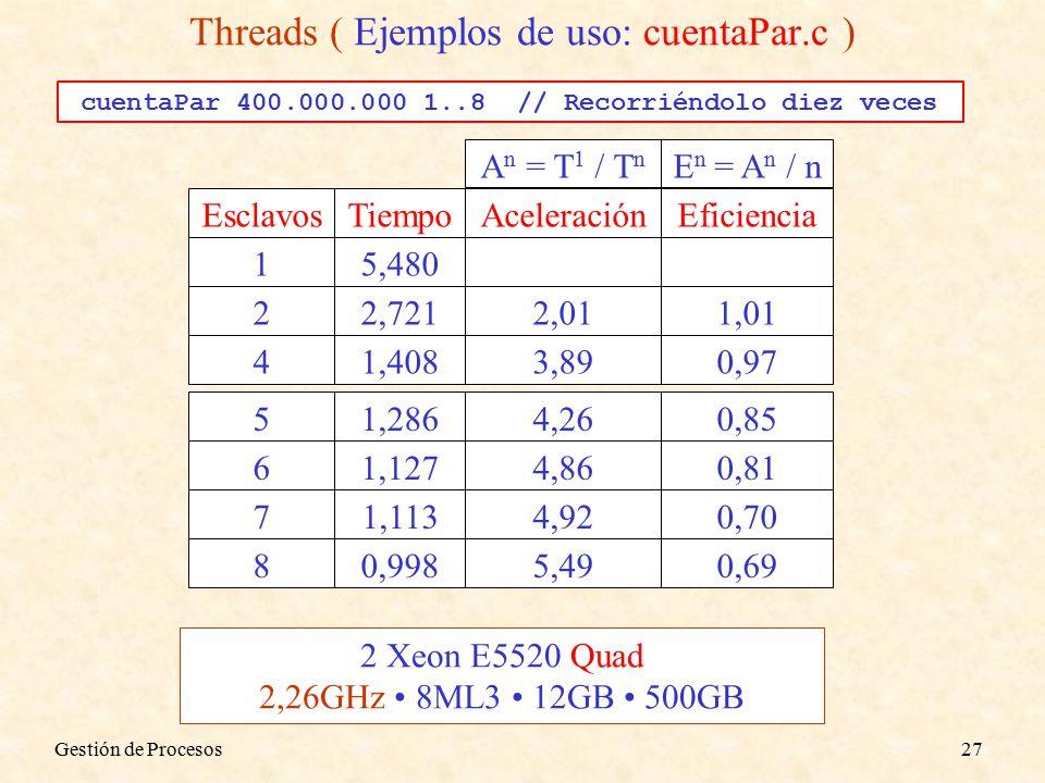 51,2864,260,85 61,1274,860,81 71,1134,920,70 80,9985,490,69 cuentaPar 400.000.000 1..8 // Recorriéndolo diez veces 2 Xeon E5520 Quad 2,26GHz 8ML3 12GB 500GB Threads ( Ejemplos de uso: cuentaPar.c ) Gestión de Procesos27 EsclavosTiempoAceleraciónEficiencia 15,480 22,7212,011,01 41,4083,890,97 A n = T 1 / T n E n = A n / n