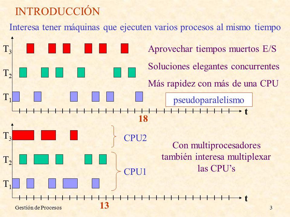 Gestión de Procesos3 INTRODUCCIÓN Interesa tener máquinas que ejecuten varios procesos al mismo tiempo 18 T1T1 T2T2 T3T3 t Aprovechar tiempos muertos E/S Soluciones elegantes concurrentes Más rapidez con más de una CPU T1T1 T2T2 T3T3 t 13 CPU1 CPU2 Con multiprocesadores también interesa multiplexar las CPU's pseudoparalelismo
