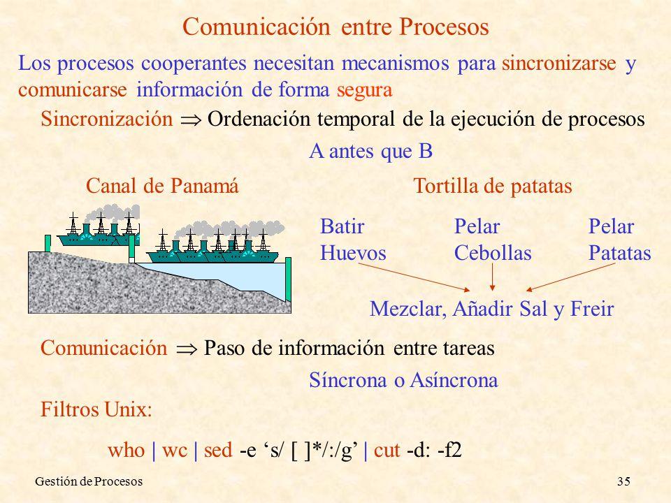 Gestión de Procesos35 Comunicación entre Procesos Los procesos cooperantes necesitan mecanismos para sincronizarse y comunicarse información de forma segura Sincronización  Ordenación temporal de la ejecución de procesos A antes que B Canal de PanamáTortilla de patatas BatirPelarPelar HuevosCebollasPatatas Mezclar, Añadir Sal y Freir Comunicación  Paso de información entre tareas Síncrona o Asíncrona Filtros Unix: who | wc | sed -e 's/ [ ]*/:/g' | cut -d: -f2