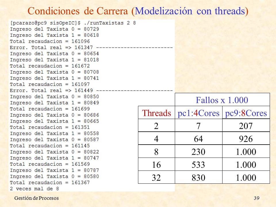 Gestión de Procesos39 Condiciones de Carrera (Modelización con threads) Threadspc1:4Corespc9:8Cores 2 4 8 16 32 Fallos x 1.000 7 64 230 533 830 207 926 1.000