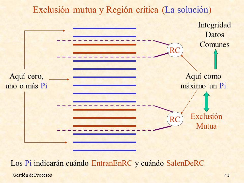 Gestión de Procesos41 Exclusión mutua y Región crítica (La solución) RC Aquí como máximo un Pi Exclusión Mutua Integridad Datos Comunes Aquí cero, uno o más Pi Los Pi indicarán cuándo EntranEnRC y cuándo SalenDeRC