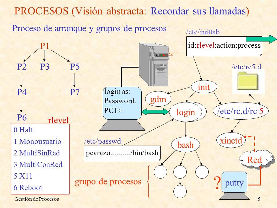 Gestión de Procesos5 PROCESOS (Visión abstracta: Recordar sus llamadas) Proceso de arranque y grupos de procesos P1 P2P3 P4 P5 P6 P7 init id:rlevel:action:process /etc/inittab xinetd /etc/rc5.d /etc/rc.d/rc 5 login login as: Password: bash pcarazo:........:/bin/bash /etc/passwd PC1> grupo de procesos Red putty .