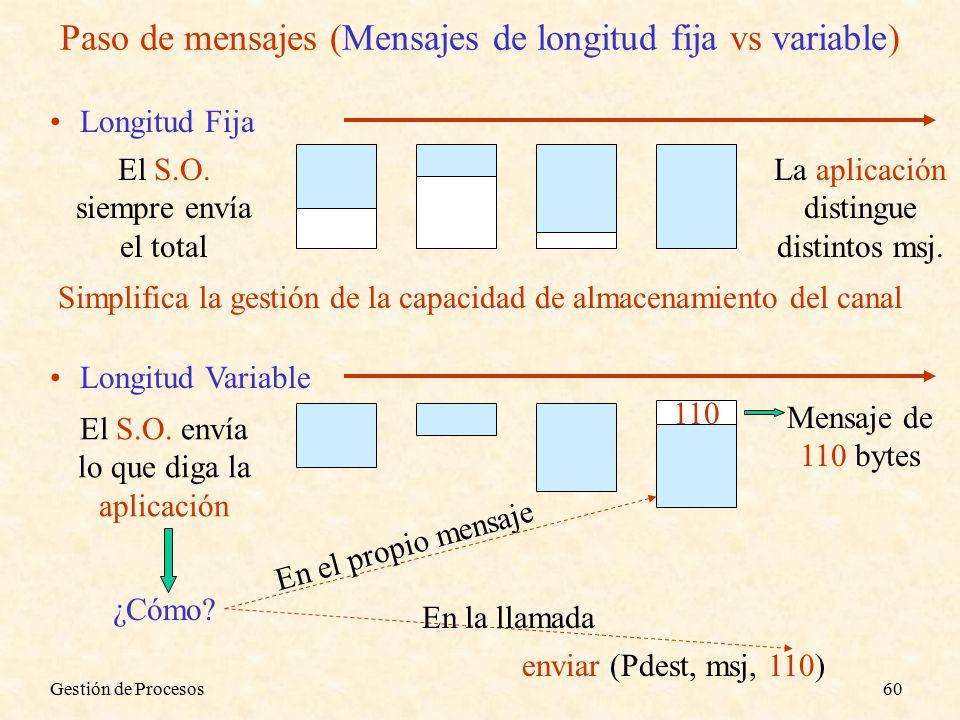 Gestión de Procesos60 Paso de mensajes (Mensajes de longitud fija vs variable) Longitud Fija El S.O.
