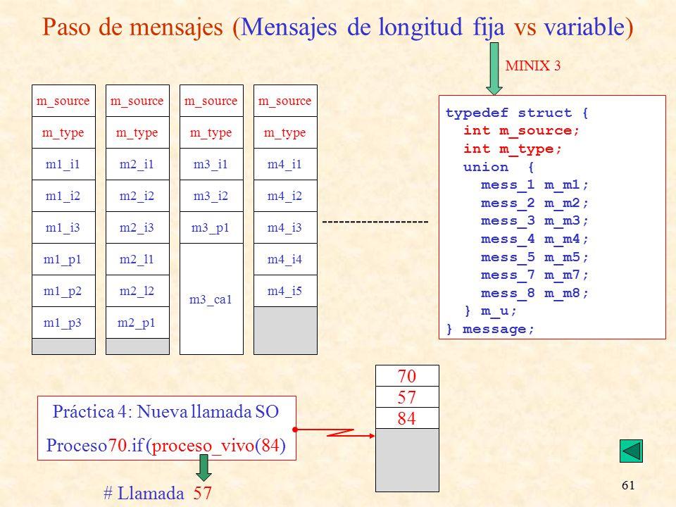 61 Paso de mensajes (Mensajes de longitud fija vs variable) MINIX 3 typedef struct { int m_source; int m_type; union { mess_1 m_m1; mess_2 m_m2; mess_3 m_m3; mess_4 m_m4; mess_5 m_m5; mess_7 m_m7; mess_8 m_m8; } m_u; } message; m_source m_type m1_i1 m1_i2 m1_i3 m1_p1 m1_p2 m1_p3 m_source m_type m2_i1 m2_i2 m2_i3 m2_l1 m2_l2 m2_p1 m_source m_type m3_i1 m3_i2 m3_p1 m3_ca1 m_source m_type m4_i1 m4_i2 m4_i3 m4_i4 m4_i5 Práctica 4: Nueva llamada SO Proceso70.if (proceso_vivo(84) 70 57 84 # Llamada 57
