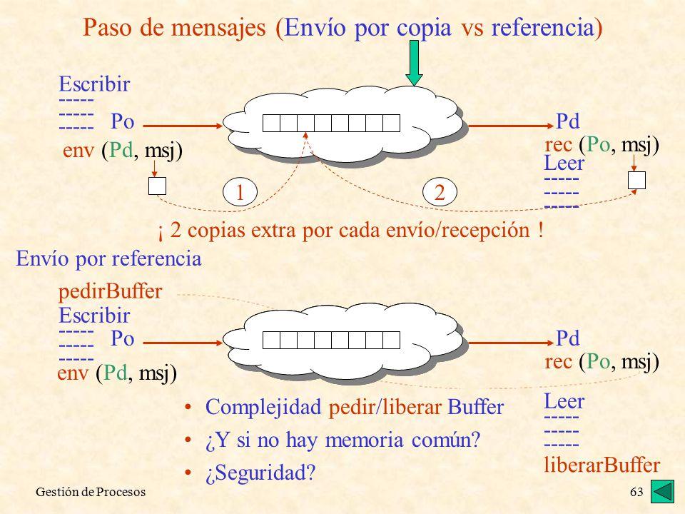 Gestión de Procesos63 PoPd Paso de mensajes (Envío por copia vs referencia) Escribir ----- env (Pd, msj) 1 rec (Po, msj) 2 ¡ 2 copias extra por cada envío/recepción .