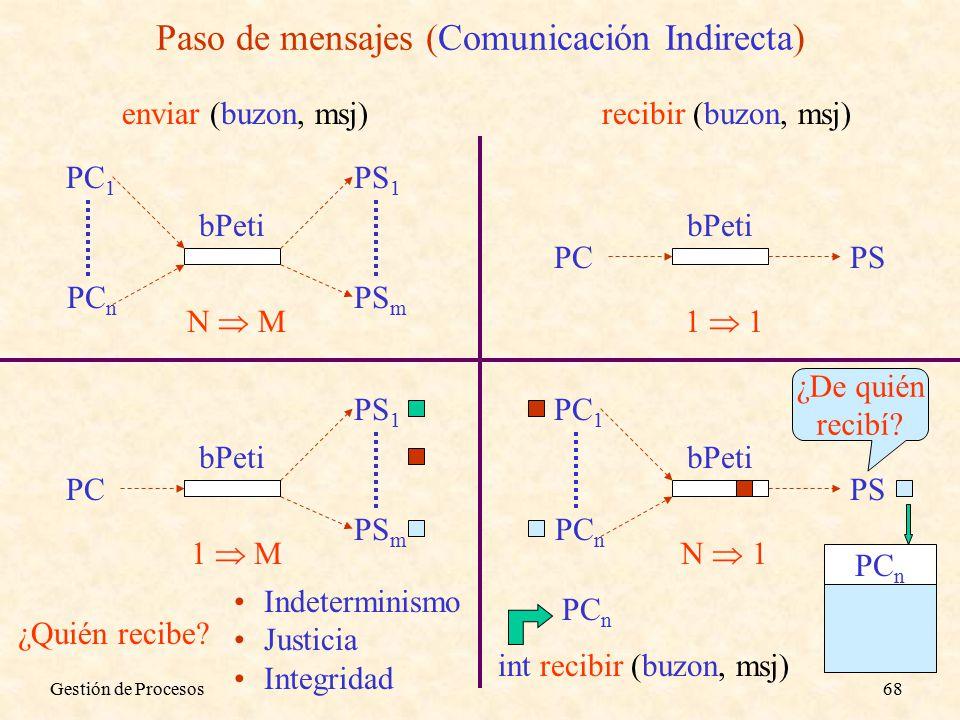 Gestión de Procesos68 Paso de mensajes (Comunicación Indirecta) bPeti PCPS 1  1 bPeti PC PS 1 PS m 1  M bPeti PC 1 PC n PS 1 PS m N  M ¿Quién recibe.