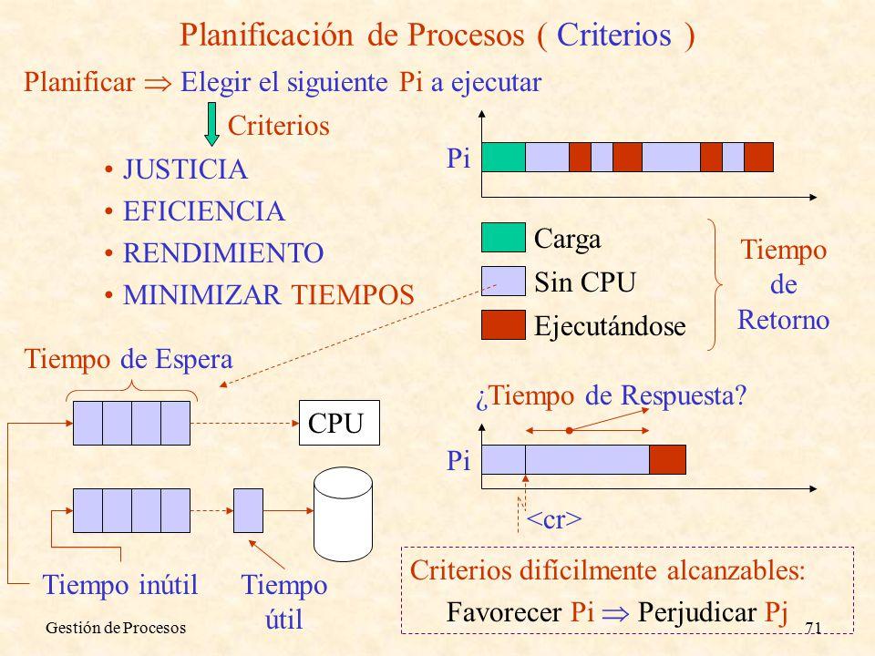 Gestión de Procesos71 Planificación de Procesos ( Criterios ) Planificar  Elegir el siguiente Pi a ejecutar JUSTICIA EFICIENCIA RENDIMIENTO MINIMIZAR TIEMPOS Criterios Carga Sin CPU Ejecutándose Pi Tiempo de Retorno CPU Tiempo útil Tiempo inútil Tiempo de Espera ¿Tiempo de Respuesta.