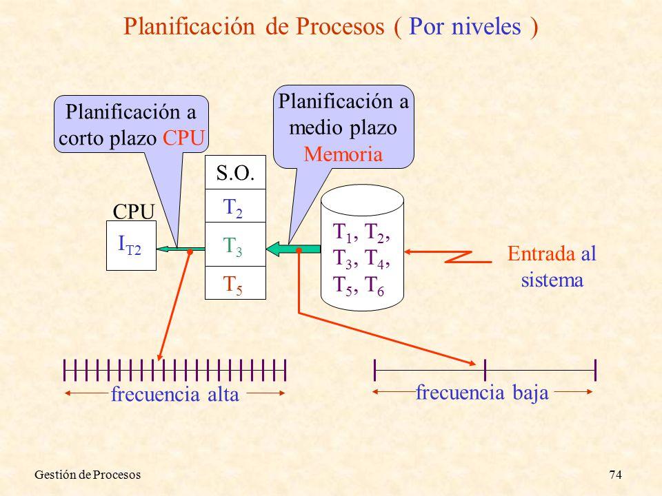 Gestión de Procesos74 Planificación de Procesos ( Por niveles ) Planificación a medio plazo Memoria Planificación a corto plazo CPU CPU I T2 T2T2 T3T3 T5T5 T 1, T 2, T 3, T 4, T 5, T 6 S.O.