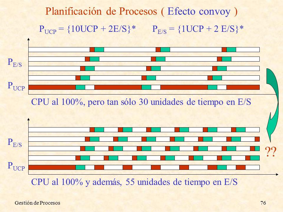 Gestión de Procesos76 Planificación de Procesos ( Efecto convoy ) P UCP = {10UCP + 2E/S}*P E/S = {1UCP + 2 E/S}* P UCP P E/S CPU al 100%, pero tan sólo 30 unidades de tiempo en E/S CPU al 100% y además, 55 unidades de tiempo en E/S P UCP P E/S