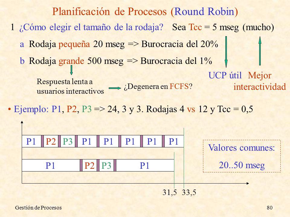 Gestión de Procesos80 Planificación de Procesos (Round Robin) 1¿Cómo elegir el tamaño de la rodaja Sea Tcc = 5 mseg (mucho) aRodaja pequeña 20 mseg => Burocracia del 20% bRodaja grande 500 mseg => Burocracia del 1% UCP útil Respuesta lenta a usuarios interactivos ¿Degenera en FCFS.